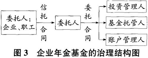 论中国社会保障基金治理结构与管理模式(下)