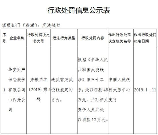 华安财险山西分公司被罚45万:违反反洗钱相关规定