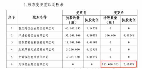 又有小股东清仓离场!5.9亿转让华泰保险6600万股权!