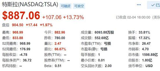 特斯拉股价表现