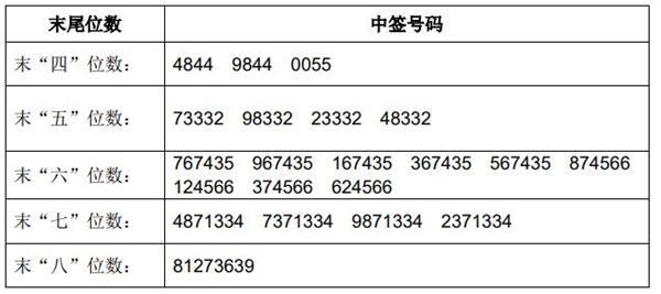 豪美新材(002988.SZ)中签号码共有104786个,你中没?