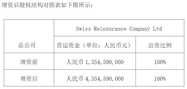 图片来源:瑞再北京分公司增资公告